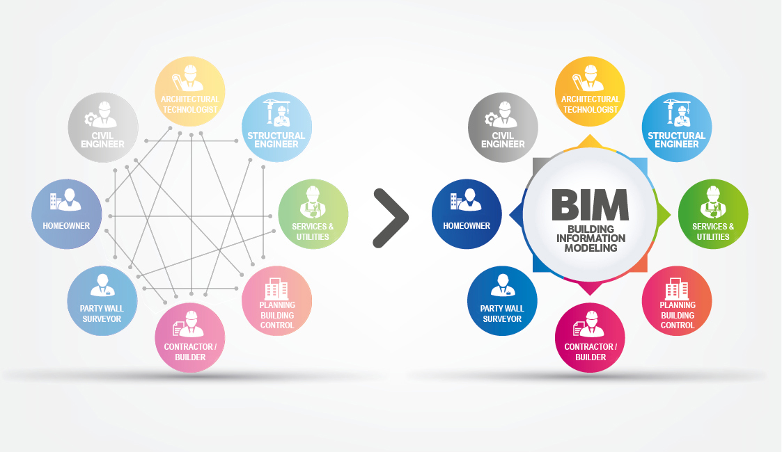 BIM explanation